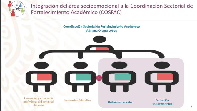 Fortalecimiento de la formación socioemocional EMS